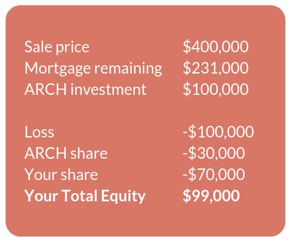 ARCH - home equity scenarios (loss)
