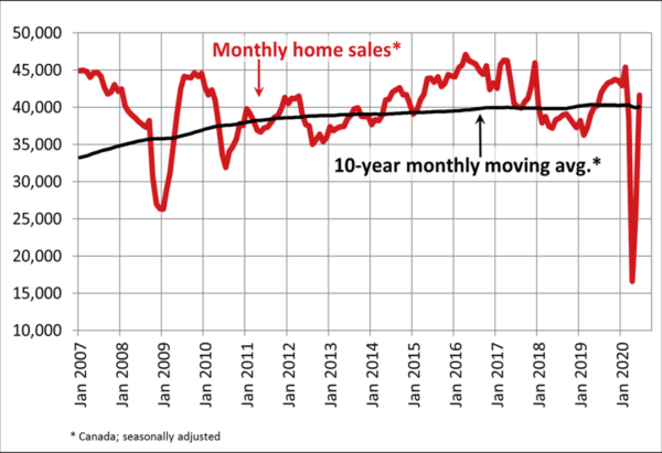 National Monthly Home Sales - June 2020