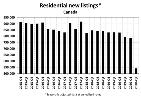 Residential New Listings - June 2020