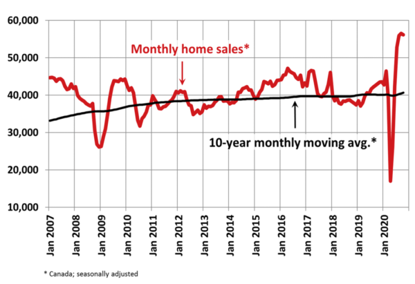 National Monthly Home Sales - October 2020