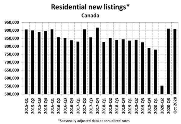 Residential New Listings - June 2020