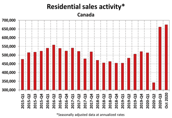 Residential Average Home Prices - June 2020